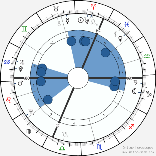 Dominique Delouche wikipedia, horoscope, astrology, instagram