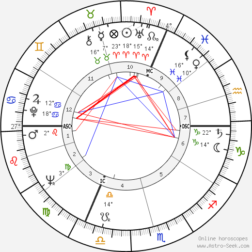 Dominique Delouche birth chart, biography, wikipedia 2019, 2020