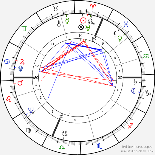 Dominique Delouche astro natal birth chart, Dominique Delouche horoscope, astrology