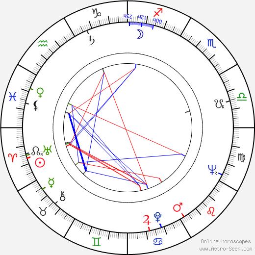 Donald Barthelme tema natale, oroscopo, Donald Barthelme oroscopi gratuiti, astrologia