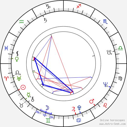 Ferdynand Matysik birth chart, Ferdynand Matysik astro natal horoscope, astrology