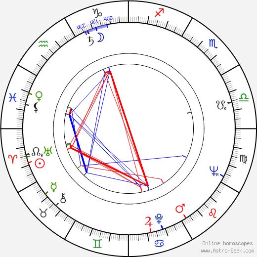 Gerald E. Anderson день рождения гороскоп, Gerald E. Anderson Натальная карта онлайн