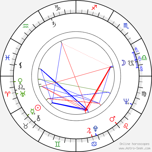 Gustav Hrabal день рождения гороскоп, Gustav Hrabal Натальная карта онлайн