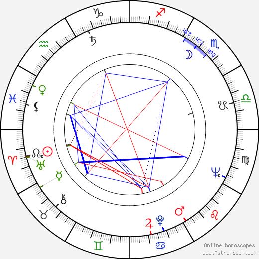 Héctor Olivera astro natal birth chart, Héctor Olivera horoscope, astrology