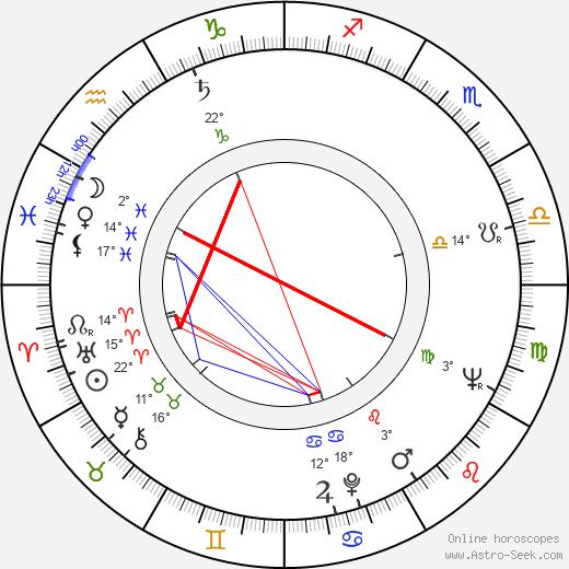 Igor Ciel birth chart, biography, wikipedia 2019, 2020