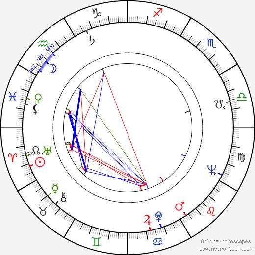 Ilona Gurnik день рождения гороскоп, Ilona Gurnik Натальная карта онлайн