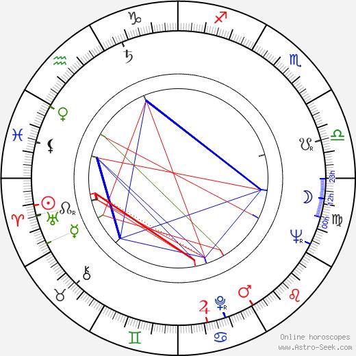 Ita Ever birth chart, Ita Ever astro natal horoscope, astrology