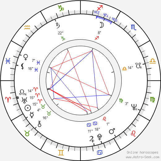 Ivan Dixon birth chart, biography, wikipedia 2019, 2020