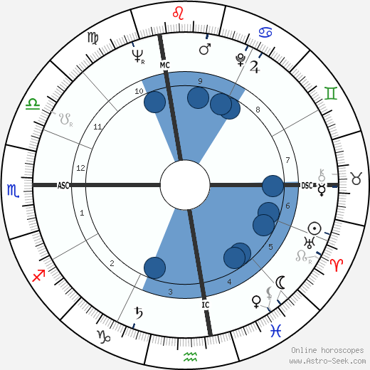 John Clarke wikipedia, horoscope, astrology, instagram