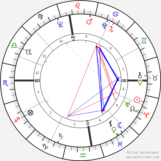 John Clarke tema natale, oroscopo, John Clarke oroscopi gratuiti, astrologia