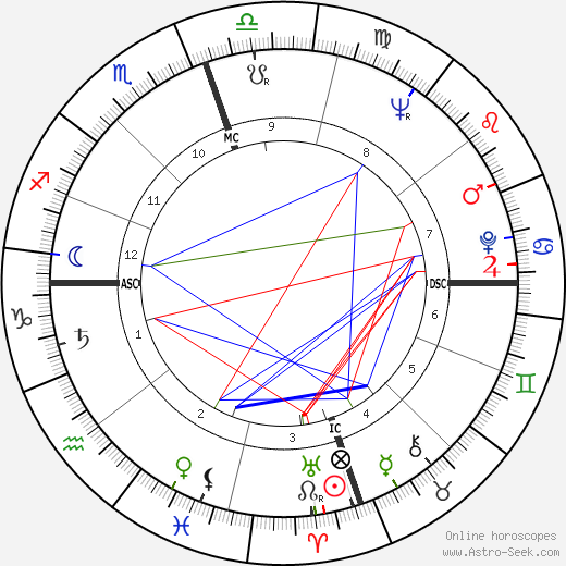 John Gavin birth chart, John Gavin astro natal horoscope, astrology