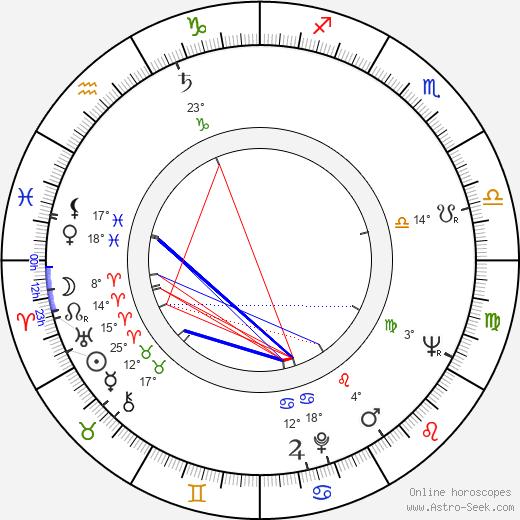 Josef Pivonka birth chart, biography, wikipedia 2020, 2021