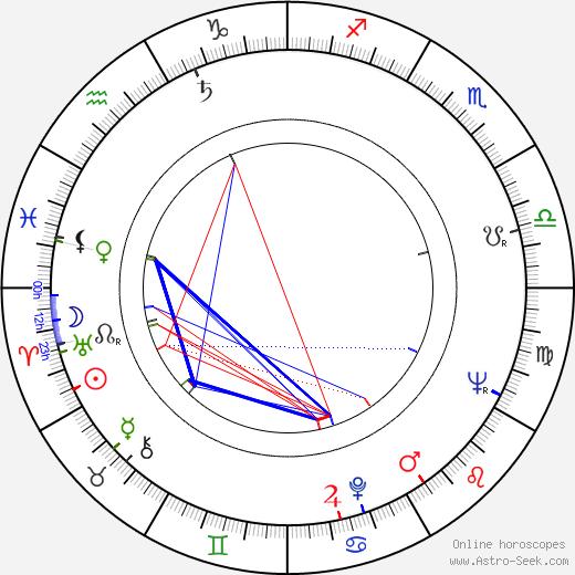 Josef Pivonka birth chart, Josef Pivonka astro natal horoscope, astrology