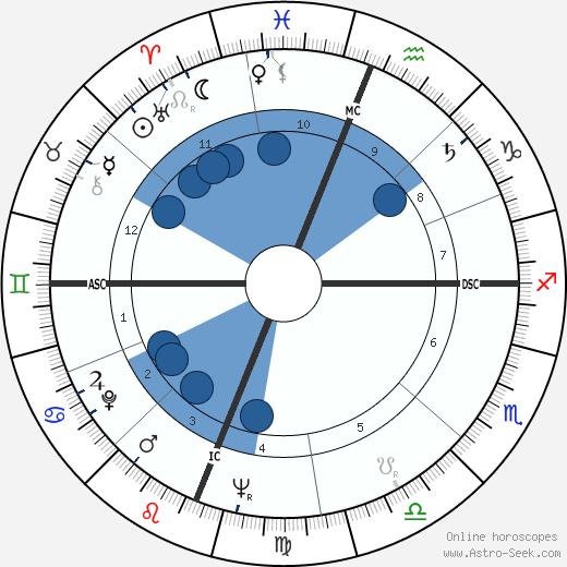 Julian Morton Carrol wikipedia, horoscope, astrology, instagram