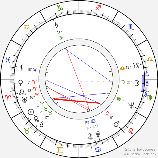 King Hu birth chart, biography, wikipedia 2018, 2019