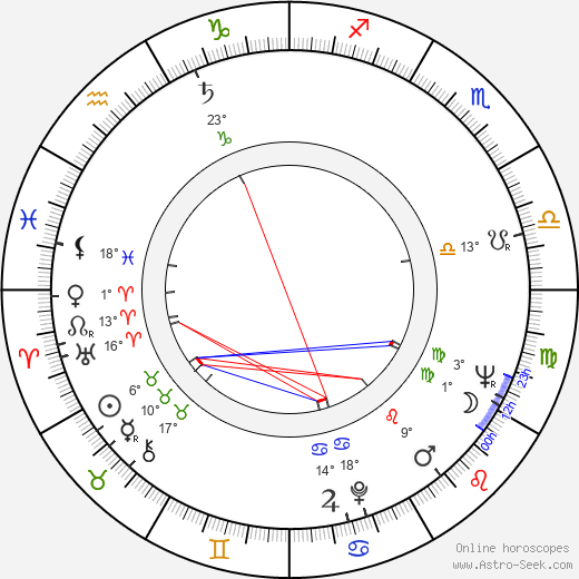 Krzysztof Komeda birth chart, biography, wikipedia 2019, 2020