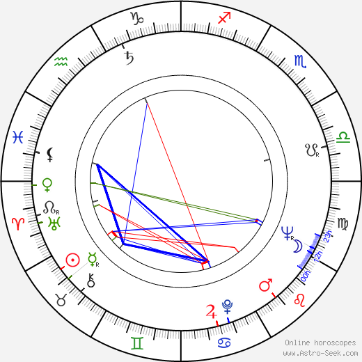 Krzysztof Komeda birth chart, Krzysztof Komeda astro natal horoscope, astrology