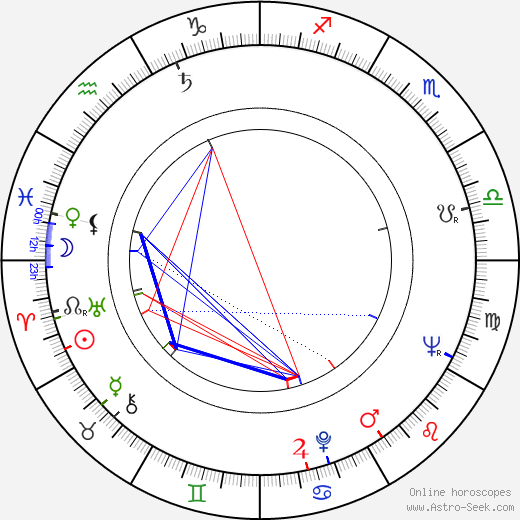 Kurt Weinzierl день рождения гороскоп, Kurt Weinzierl Натальная карта онлайн