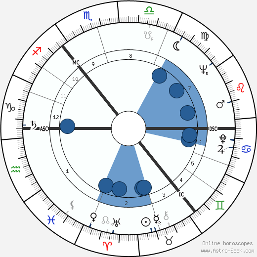 Lonnie Donegan wikipedia, horoscope, astrology, instagram