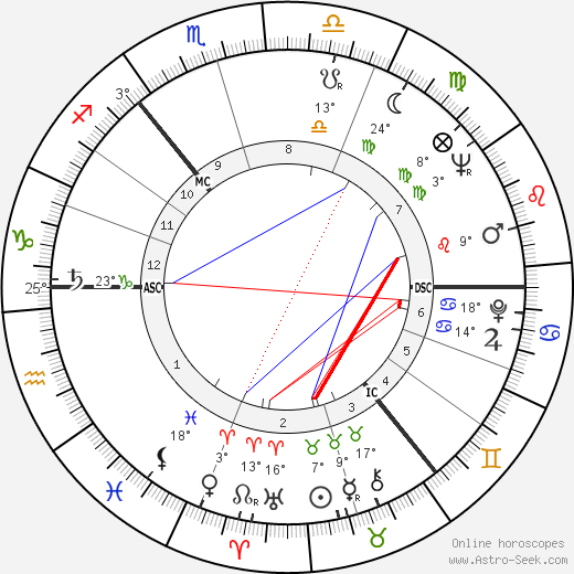 Lonnie Donegan birth chart, biography, wikipedia 2018, 2019
