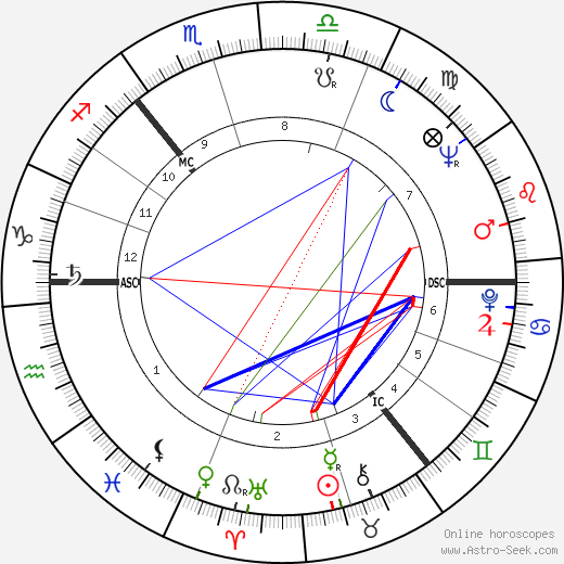 Lonnie Donegan astro natal birth chart, Lonnie Donegan horoscope, astrology