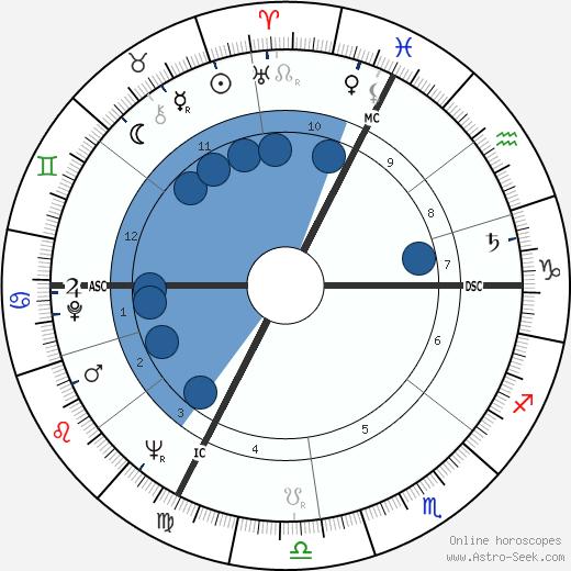 Louis Pouzin wikipedia, horoscope, astrology, instagram