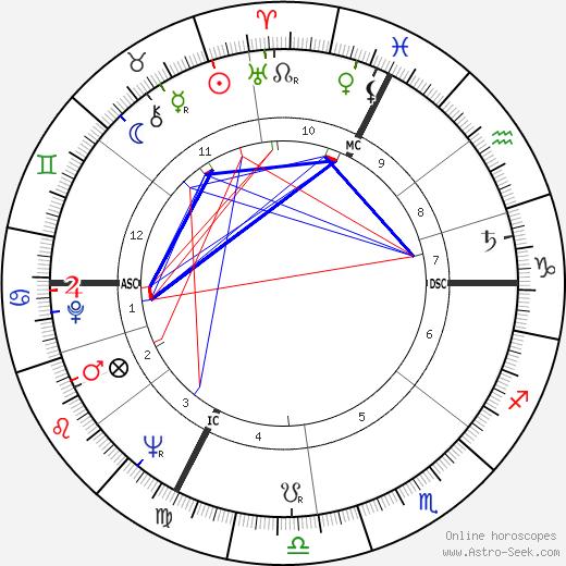 Louis Pouzin tema natale, oroscopo, Louis Pouzin oroscopi gratuiti, astrologia