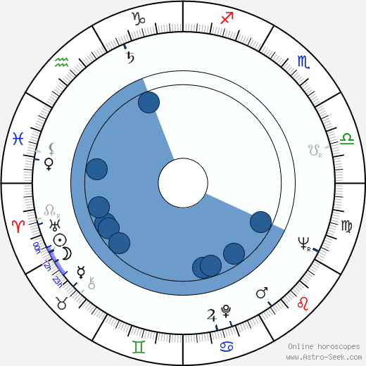 Lyubomir Sharlandzhiev wikipedia, horoscope, astrology, instagram