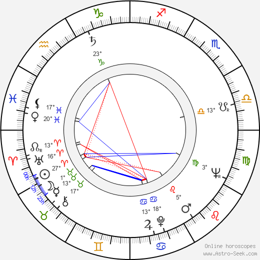 Lyubomir Sharlandzhiev birth chart, biography, wikipedia 2018, 2019