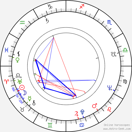 Lyubomir Sharlandzhiev astro natal birth chart, Lyubomir Sharlandzhiev horoscope, astrology