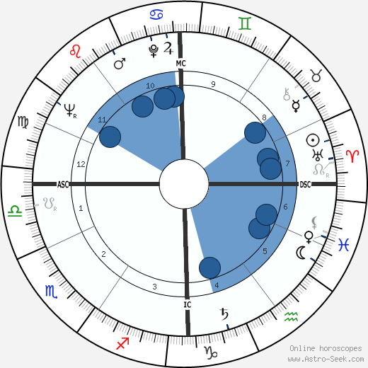 Michel Deville wikipedia, horoscope, astrology, instagram