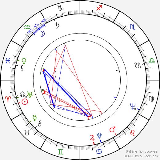 Ota Koval день рождения гороскоп, Ota Koval Натальная карта онлайн