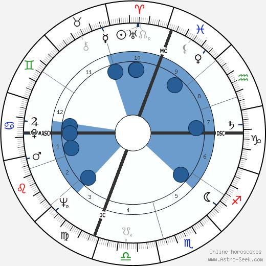 Ram Dass wikipedia, horoscope, astrology, instagram