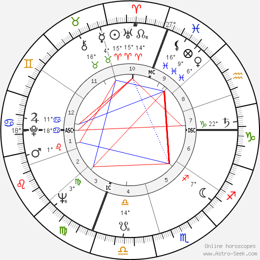 Ram Dass birth chart, biography, wikipedia 2018, 2019