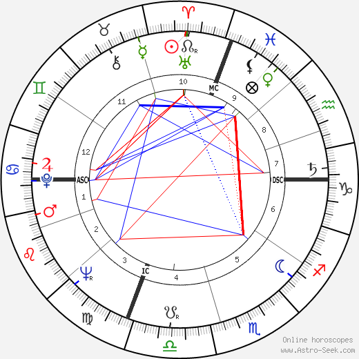 Ram Dass astro natal birth chart, Ram Dass horoscope, astrology