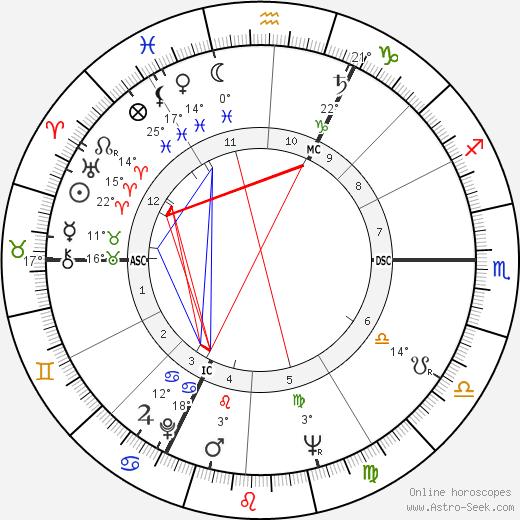 Robert Enrico birth chart, biography, wikipedia 2020, 2021