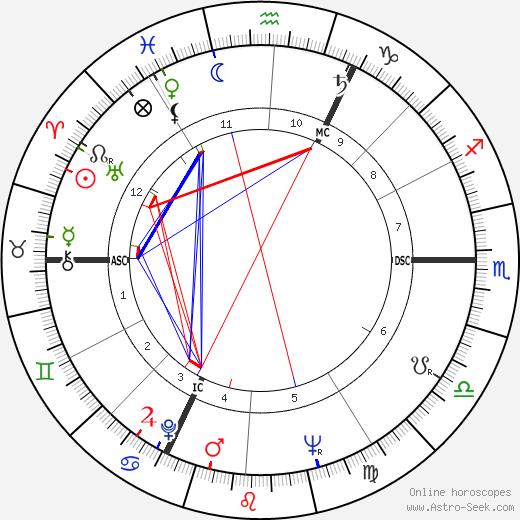 Robert Enrico birth chart, Robert Enrico astro natal horoscope, astrology