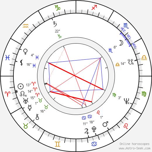 Rudolf Granec birth chart, biography, wikipedia 2018, 2019