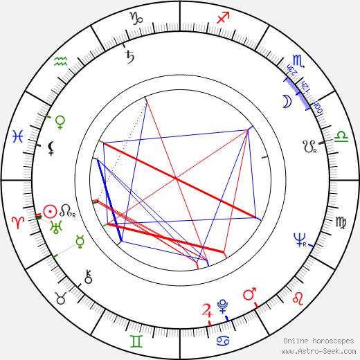 Rudolf Granec astro natal birth chart, Rudolf Granec horoscope, astrology