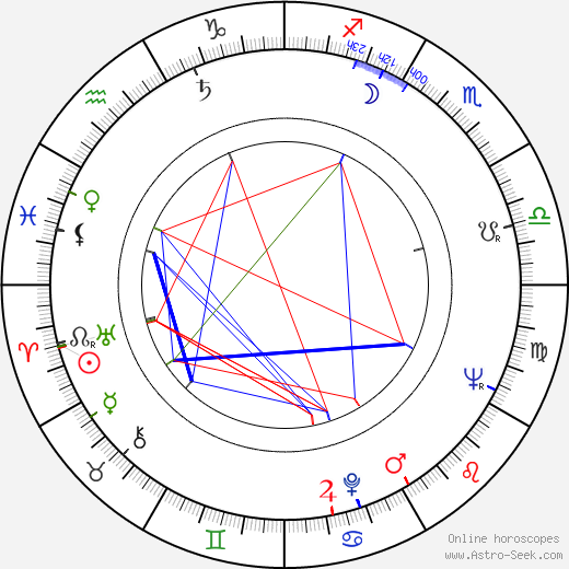 Suchitra Sen tema natale, oroscopo, Suchitra Sen oroscopi gratuiti, astrologia