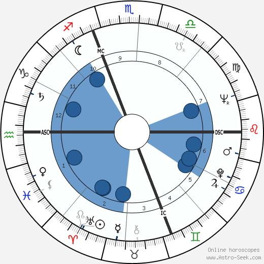 Ted Kotcheff wikipedia, horoscope, astrology, instagram