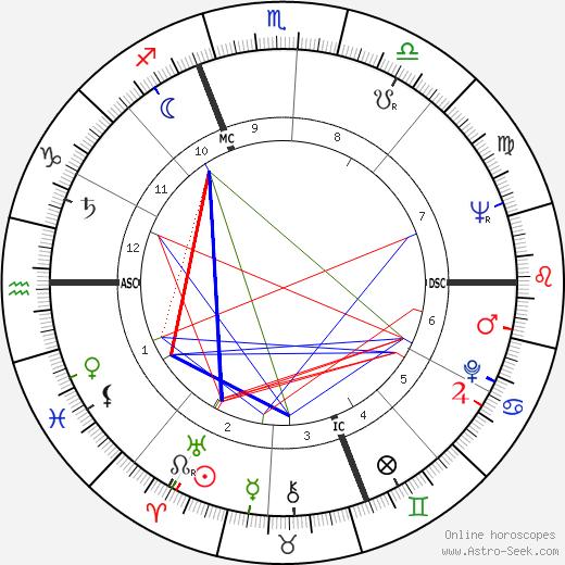 Тед Котчефф Ted Kotcheff день рождения гороскоп, Ted Kotcheff Натальная карта онлайн