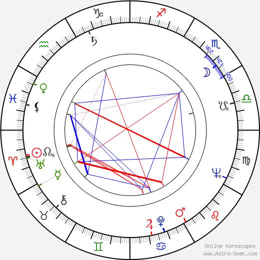 Walter Steiner astro natal birth chart, Walter Steiner horoscope, astrology