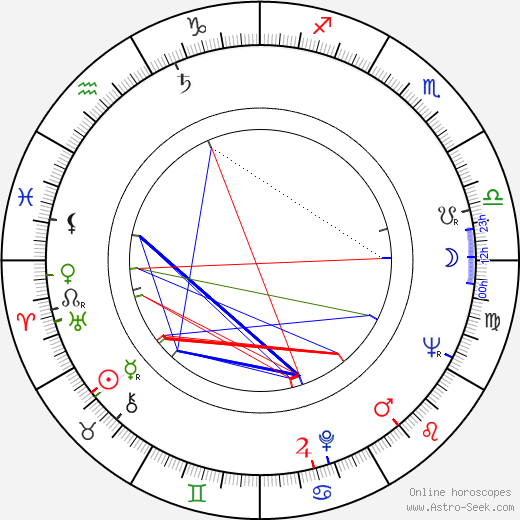 Yoichi Takabayashi birth chart, Yoichi Takabayashi astro natal horoscope, astrology
