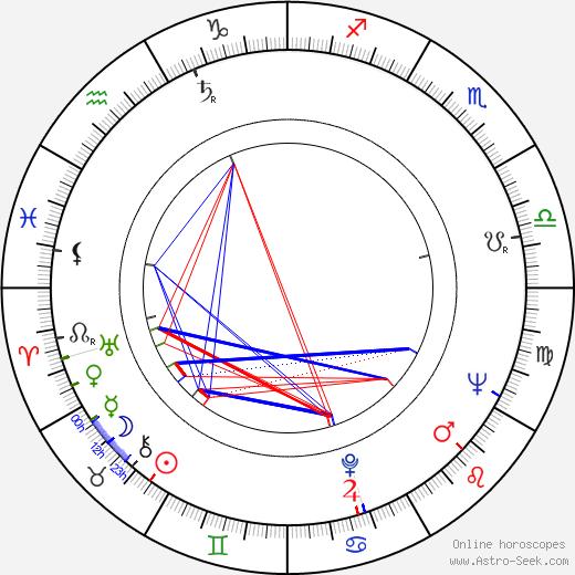 Ája Vrzáňová birth chart, Ája Vrzáňová astro natal horoscope, astrology