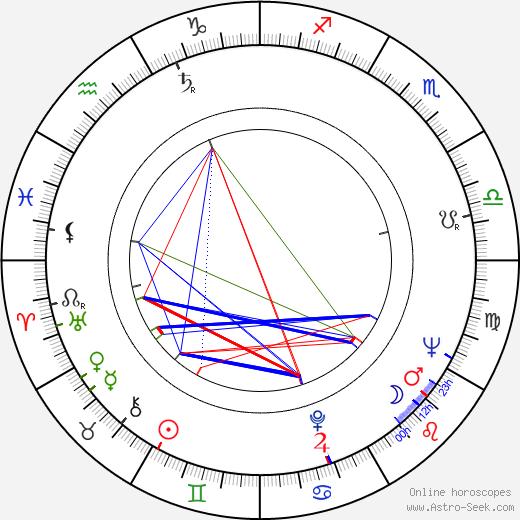 Barbara Barrie birth chart, Barbara Barrie astro natal horoscope, astrology