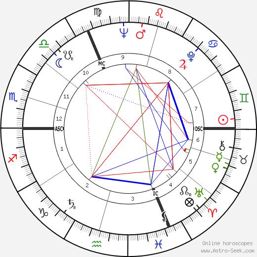 Бернар Фрессон Bernard Fresson день рождения гороскоп, Bernard Fresson Натальная карта онлайн
