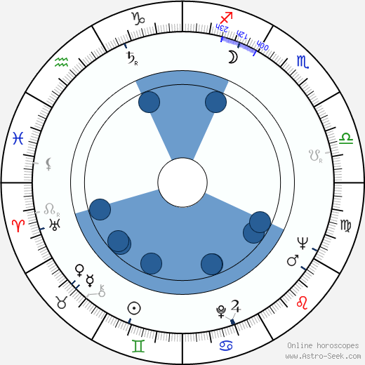 Bogumil Kobiela wikipedia, horoscope, astrology, instagram