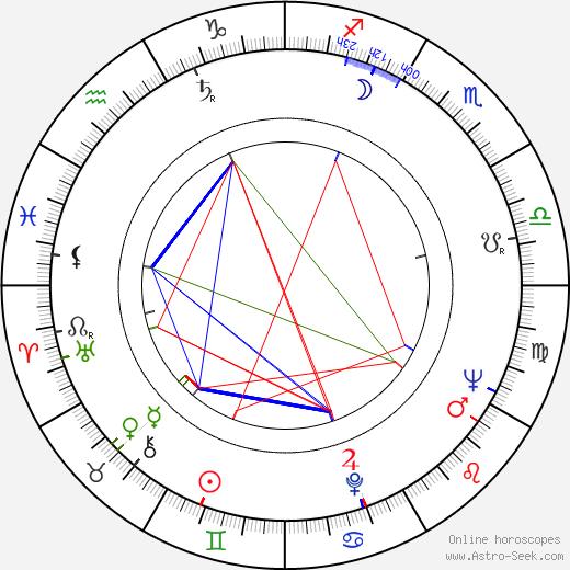 Bogumil Kobiela birth chart, Bogumil Kobiela astro natal horoscope, astrology