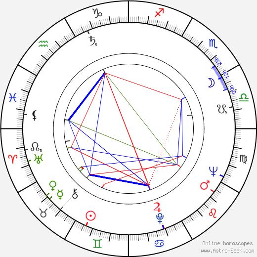 Кэрролл Бейкер Carroll Baker день рождения гороскоп, Carroll Baker Натальная карта онлайн